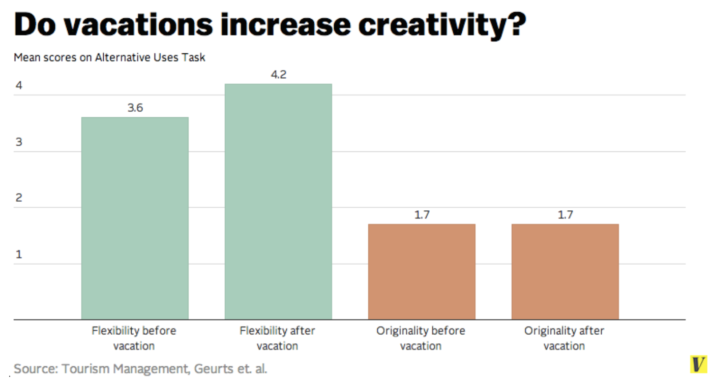 Vacation boosts creativity and productivity