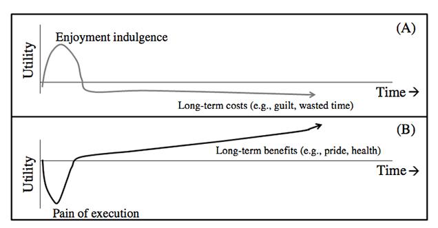 gráfica sobre recompensa a largo y corto plazo